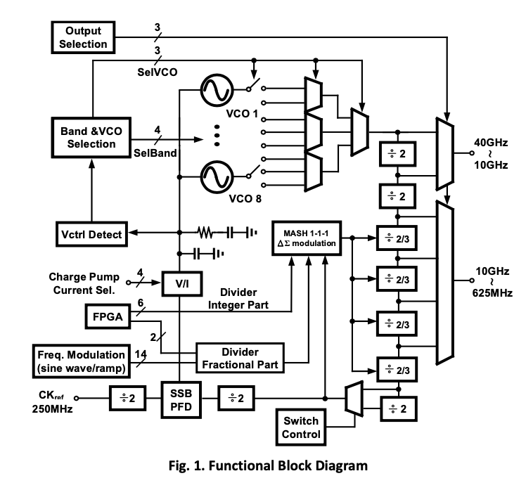 40G-Wideband Signal Generator