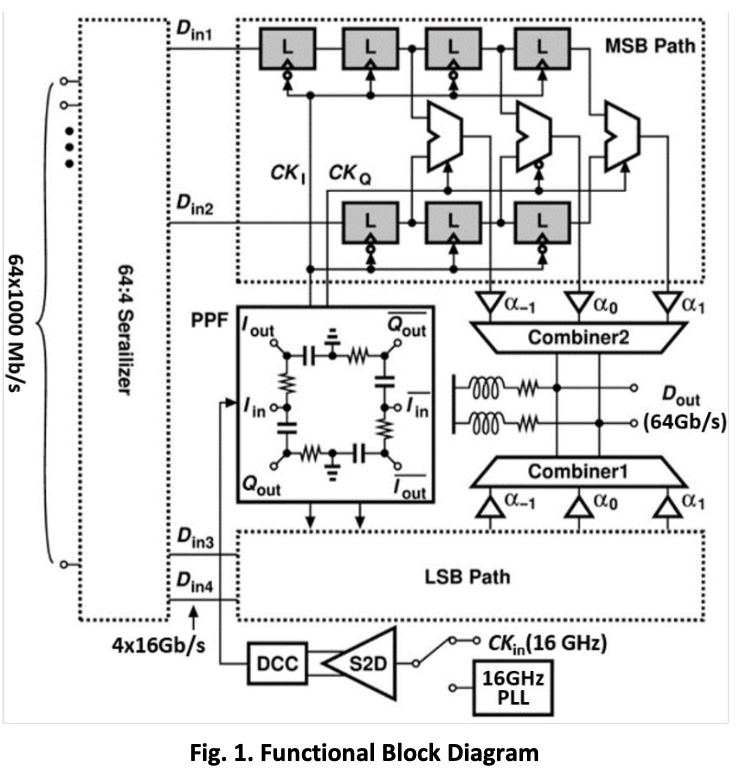 56-Gb/s PAM4 Transmitter